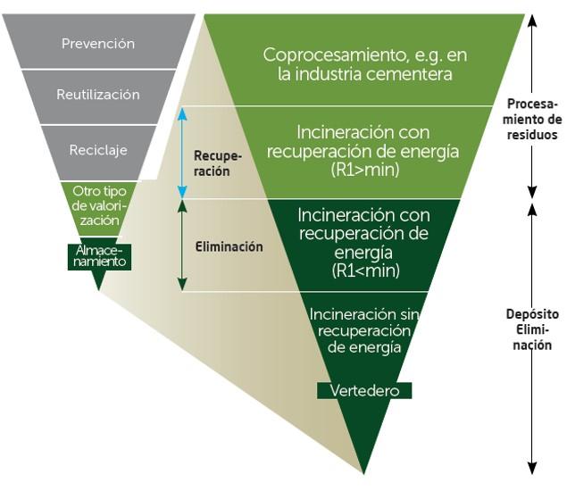 Procesos Recycomb